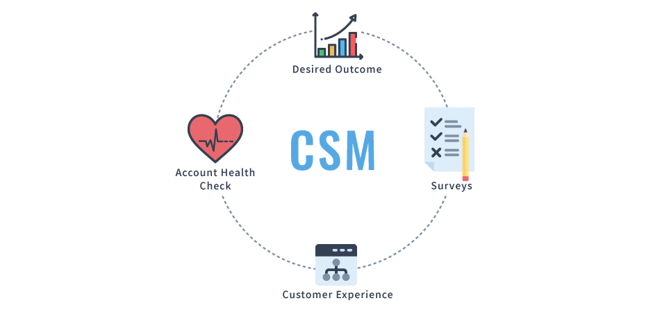 Why does a SaaS company need a CSM?