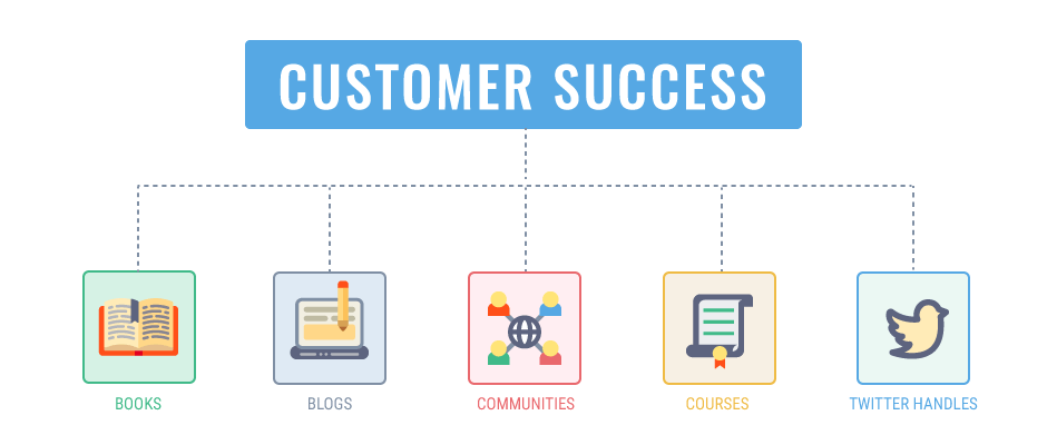 top customer success resources