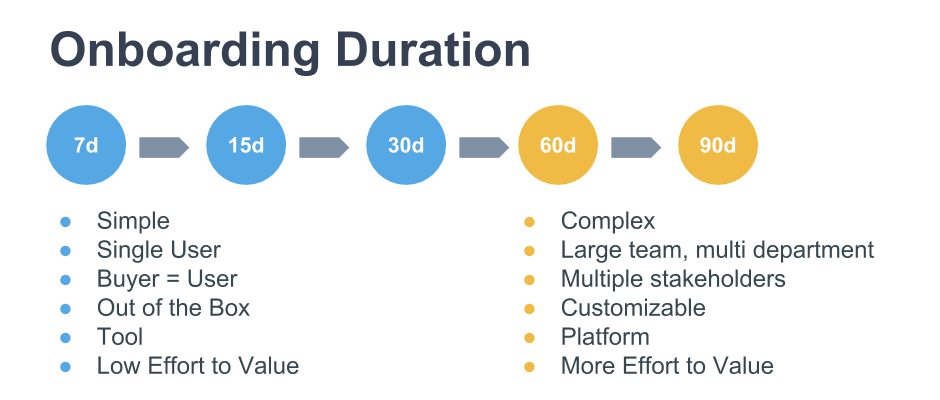 Ideal duration for a customer onboarding framework