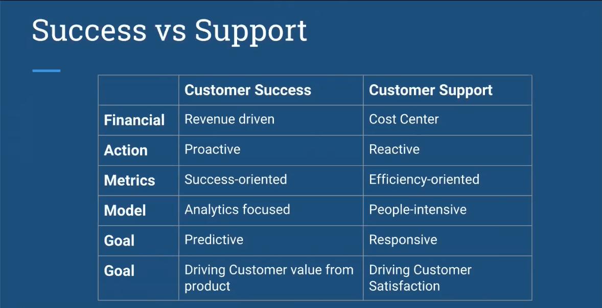 Customer Support VS Customer Success