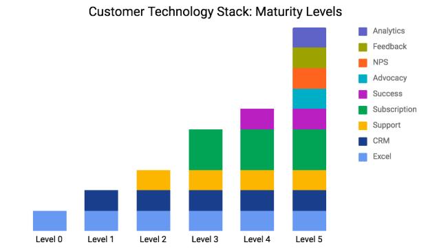 Customer Tech Stack Maturity