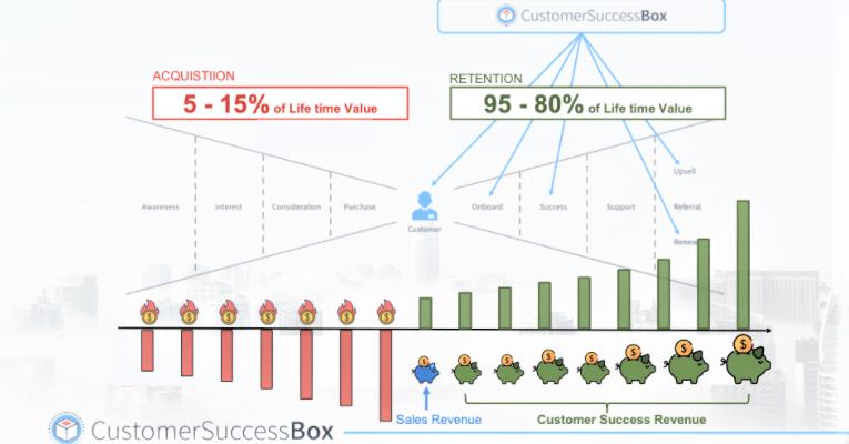 Customer Retention for B2B SaaS Business