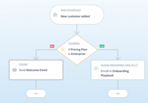 Automate All Tasks On CustomerSuccessBox Without Human Intervention